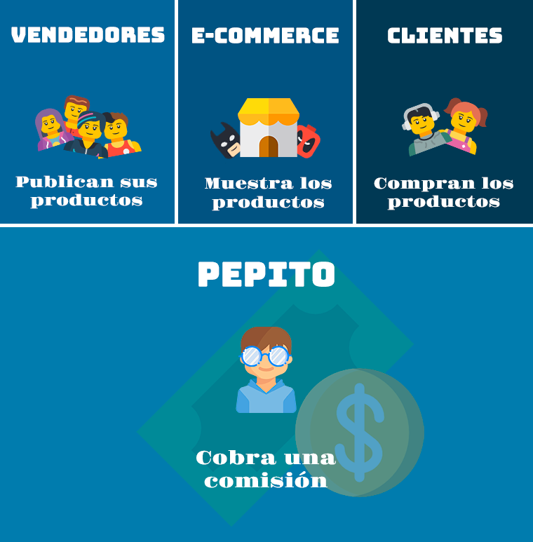 Objetivo de la página de Pepito